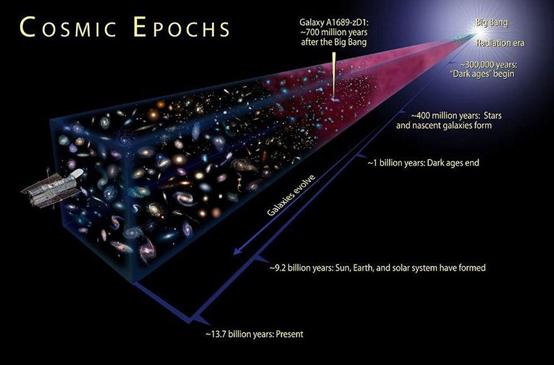 在邻近的宇宙,我们看到的恒星和星系与太阳和银河系很像。但当我们看得更远时,会发现宇宙在遥远过去的样子:结构不那么严密、温度更高、更年轻、演化程度更低。在很多方面,我们能看到的宇宙历史是有限的。