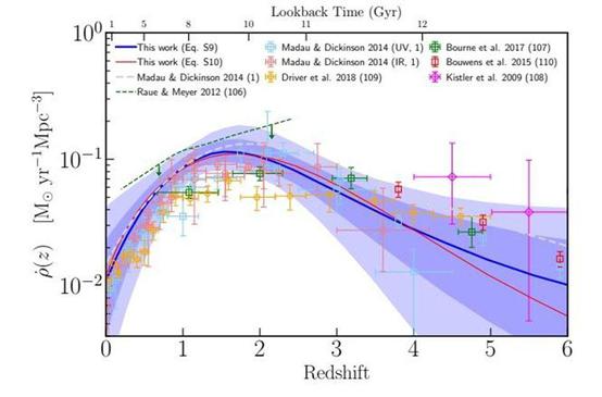 费米太空望远镜团队重建了宇宙的恒星形成历史,并与文献中其他替代方法的数据点进行了比较。天文学家通过许多不同的测量方法获得了连贯的结果,而费米望远镜的数据代表了这段历史中迄今为止最准确、最全面的部分。