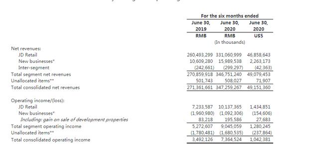 京东:零售业务2020年上半年营收3310.6亿元 同比增长27%