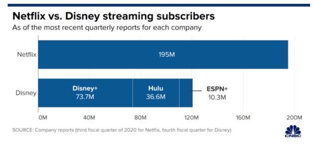 迪士尼连续损失但订阅量大涨 Cisco营收强劲 却只适合价值投资者