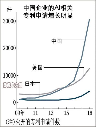 中国企业AI相关专利申请增长明显(来源:日经中文网)