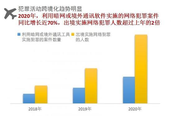 网络犯罪七大基本态势 利用暗网或境外通讯软件案件同比增长近70%