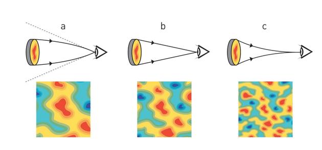 """CMB中""""点""""的张角大小是由宇宙的几何形状决定的"""