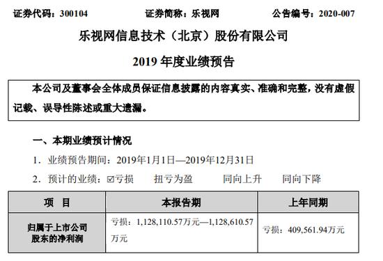 乐视网:预计2019年全年亏损112.81亿至112.86亿元