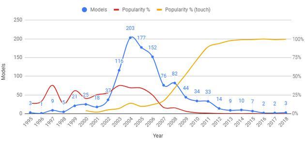翻盖手机发展趋势