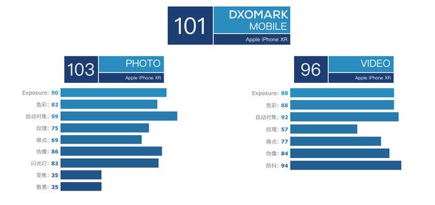 iPhone XR在DxOMark总分