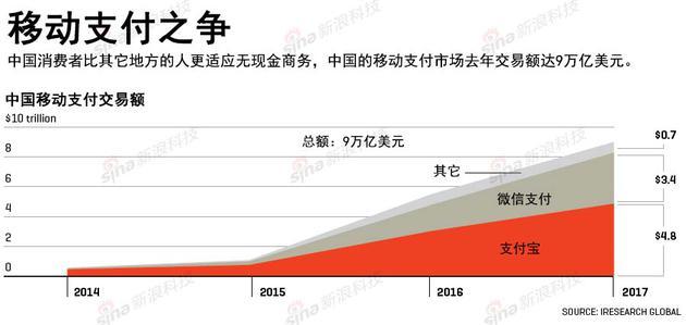 中国移动支付交易量(红色代表支付宝,深灰色代表微信支付,浅灰色代表其它支付产品)