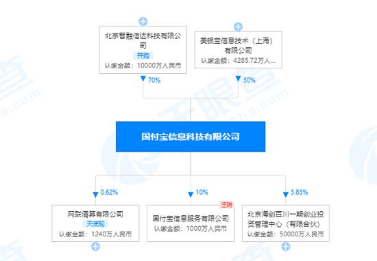 美银宝关联公司注册资本增至35.66亿人民币 涨幅为140.54%