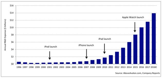 1996-2018(预测),苹果研发支出变化