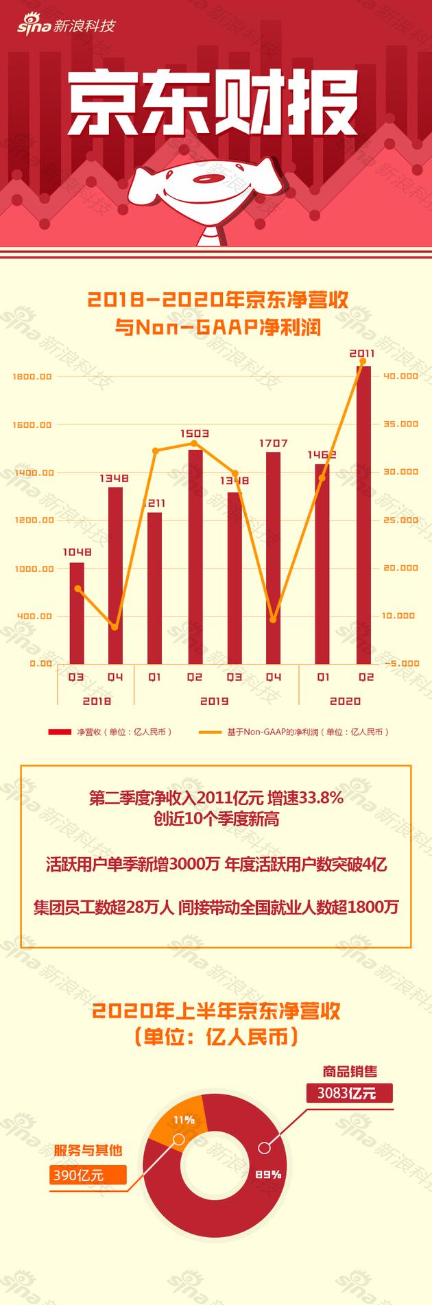 一图看懂京东二季度财报:营收2011亿元