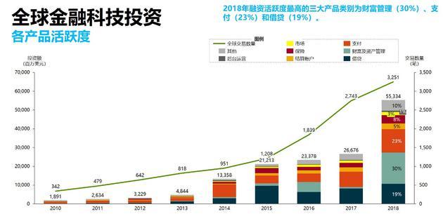 全球金融科技投资各产品活跃度(资料来源:埃森哲基于CB Insights数据所作的研究分析)