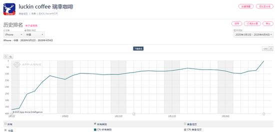 自爆财务造假后,瑞幸App下载量剧增