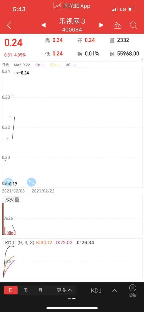 谁在炒乐视网:退市至老三板后6个交易日都涨停 共涨33%