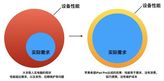 对电子产品来说,理想的结果应该是右侧