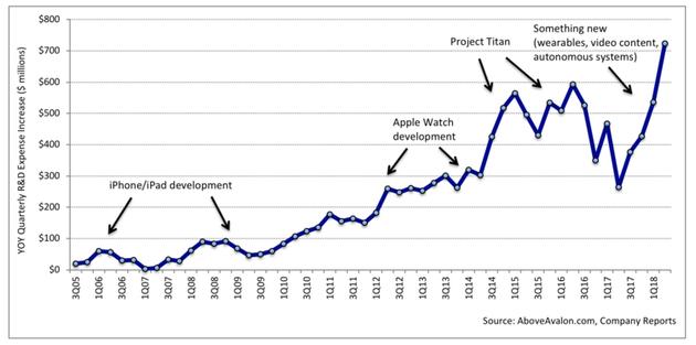 苹果研发支出同比增长(季度)
