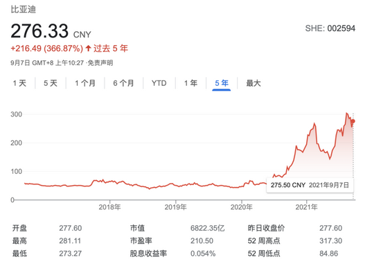 三星抛售83亿元比亚迪股份只为套现?背后原因众说纷纭