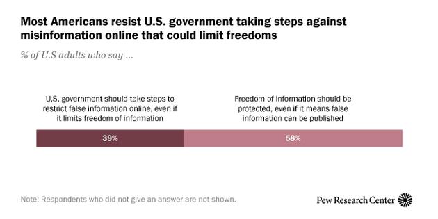 近六成美国人(58%)表示,他们更喜欢保护公众在线(包括在社交媒体)访问和发布网络信息的自由,即使这意味可能出现虚假信息。