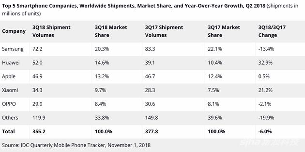 2018年第三季度全球智能手機出貨量排名前五的廠商