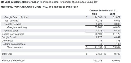谷歌一季度净利暴增162%,将积极投入云计算
