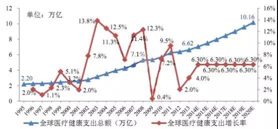 (全球健康支出总额及其增长率)