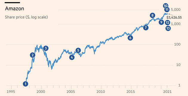 圖:亞馬遜歷年股價波動