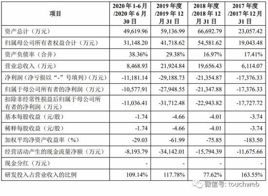 云知声被终止上市审核:曾拟募资9亿 挚信京东是股东