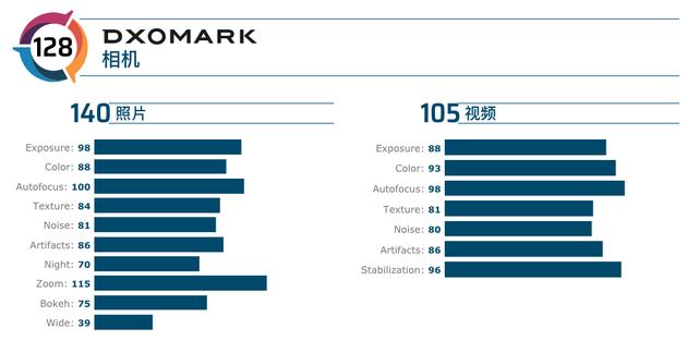 DxOMark公布华为P40Pro后置镜头得分:128分位居第一