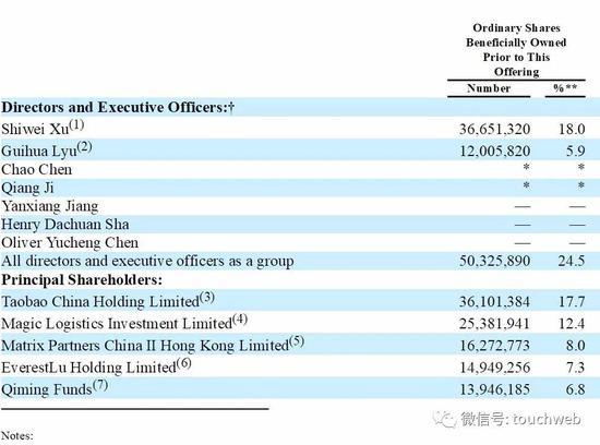 七牛云冲刺美股:年营收近11亿 阿里云锋经纬启明为股东