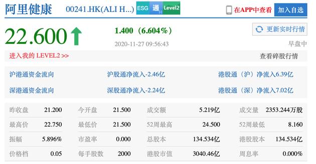 阿里健康港股涨幅扩大至6.6%市值突破3000亿 此前业绩扭亏为盈