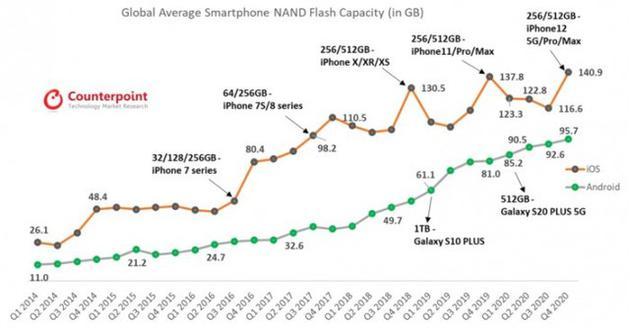 2020年主流智能手机闪存平均容量突破100GB