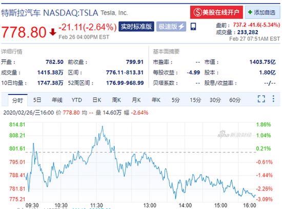 特斯拉盘前跌超5%1月份在华新车注册量大幅减少46%