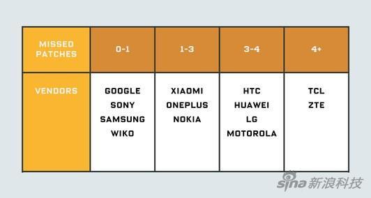 Android系统乱象:安全更新就改个日期