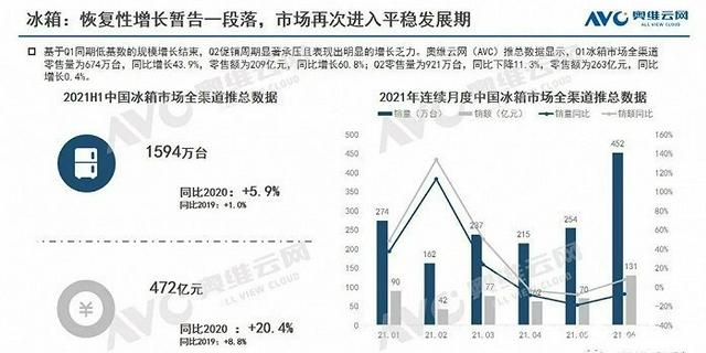 中国冰箱市场H1报告 第一季度售出674万台