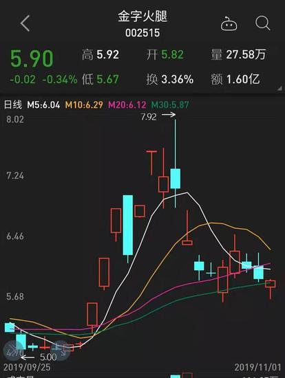 黑彩流水200万_道达投资手记:垃圾股集体狂欢 沪指再度逼近2700点