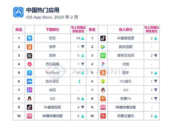2月中国热门应用(iOS Apple Store)