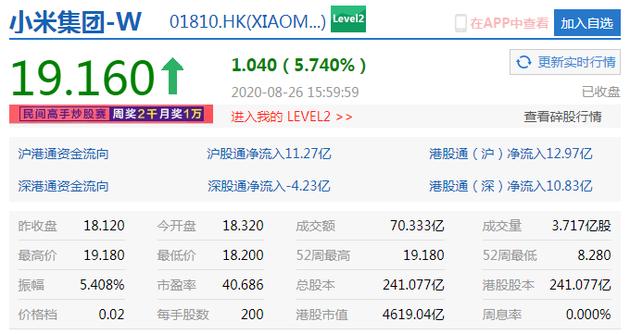 小米集团收涨5.74% 盘中股价升至近2年新高
