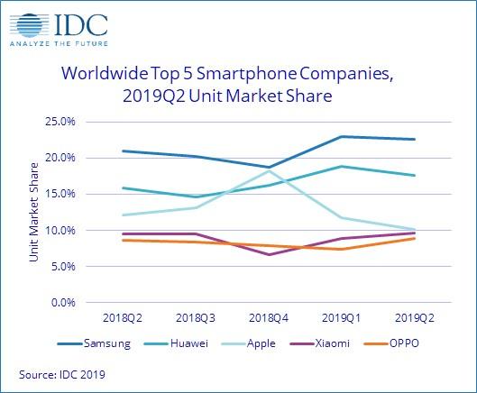 IDC:第二季度全球智能手机出货量同比下降2.3%