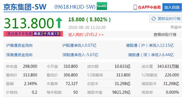 京东集团盘中涨幅扩大至5% 股价续刷历史新高