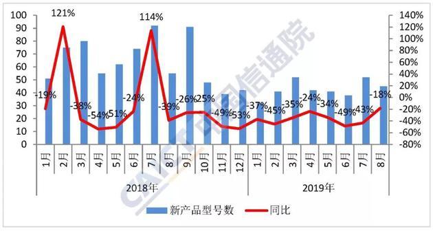 图2 国内手机市场上市新机型数量