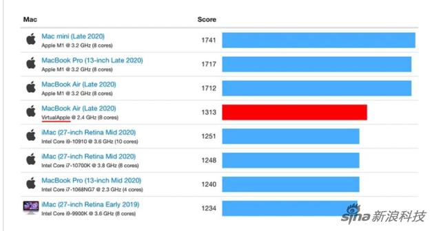 苹果自研芯片在翻译层跑分成绩 虽然受影响 但依旧很强