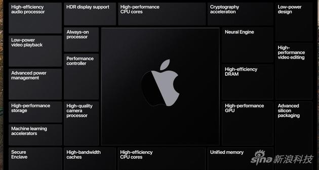 蘋果終於拿出了自研芯片取代英特爾