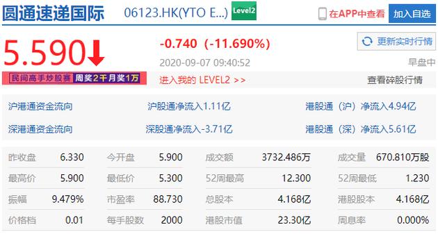 圆通速递国际跌近15% 上周累涨超200%
