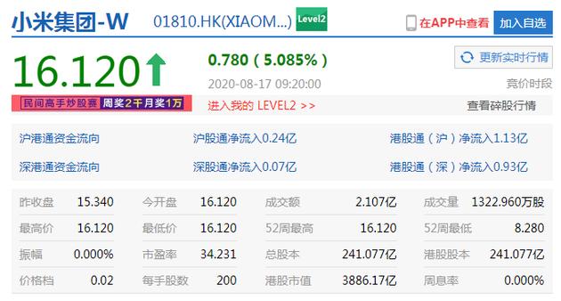 小米获纳入恒生指数成份股 开盘大涨5%