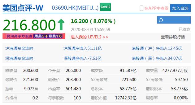 港股恒生指数收涨1.98% 美团大涨8%市值近1.3万亿港元