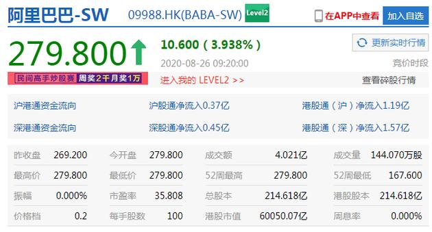 阿里巴巴高开近4% 港股市值突破6万亿港元