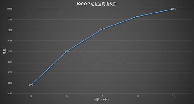 iQOO 7上手体验:它变厚了,但也变强了