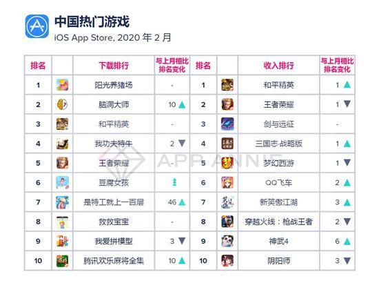 2月中国热门游戏(iOS Apple Store)