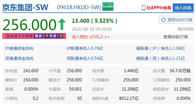 京东集团开涨超5% 港股市值突破8000亿港元