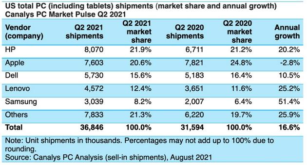 第二季度PC市场增长17%苹果继续保持第二位