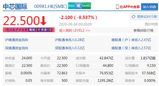 股东出售1.75亿股股份 中芯国际港股开跌8.5%